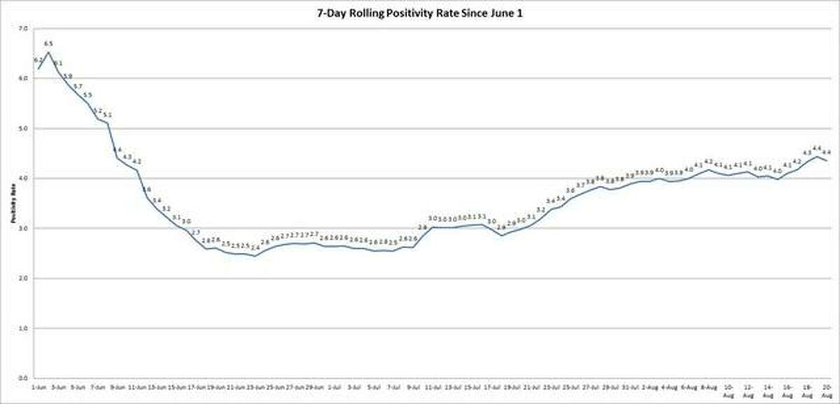 Statewide positivity rate