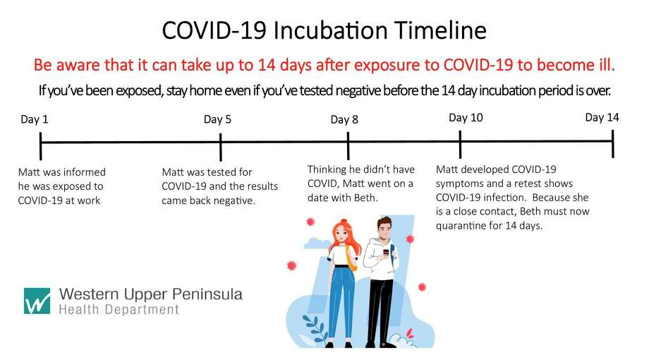This graphic from the Western Upper Peninsula Health Department provides a COVID-19 incubation timeline. (Courtesy graphic)