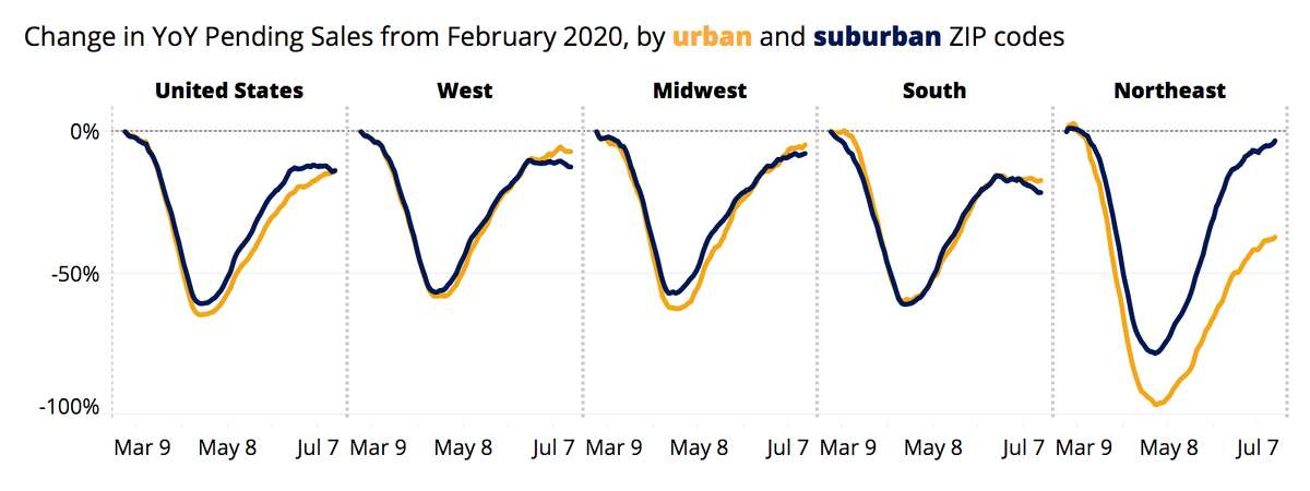 Data from the 2020 Zillow market report. Change in YoY sales from February for urban and suburban areas.
