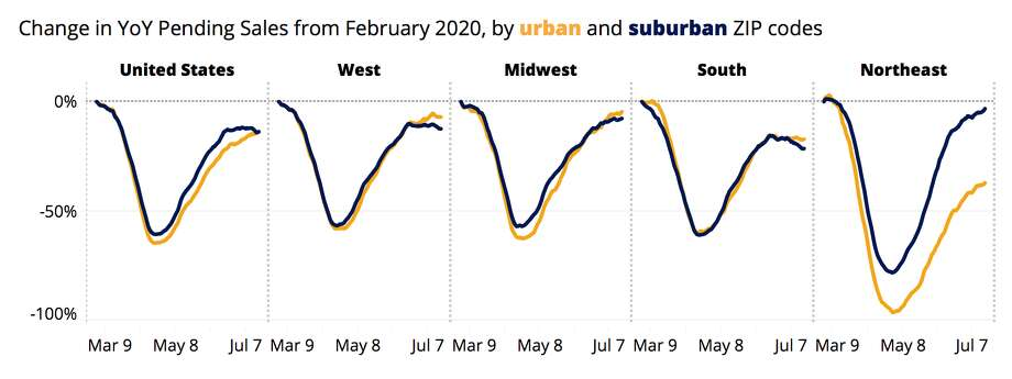 Data from the 2020 Zillow market report. Change in YoY sales from February for urban and suburban areas. Photo: Zillow Market Report Analysis 2020