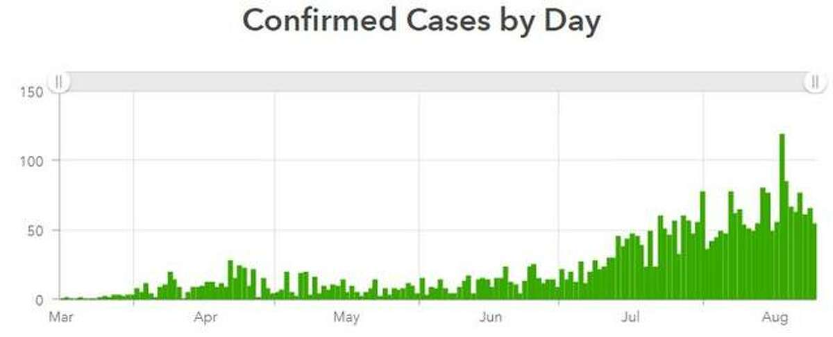 This graph by the Madison County Health Department tracks new coronavirus cases by the day within the county.