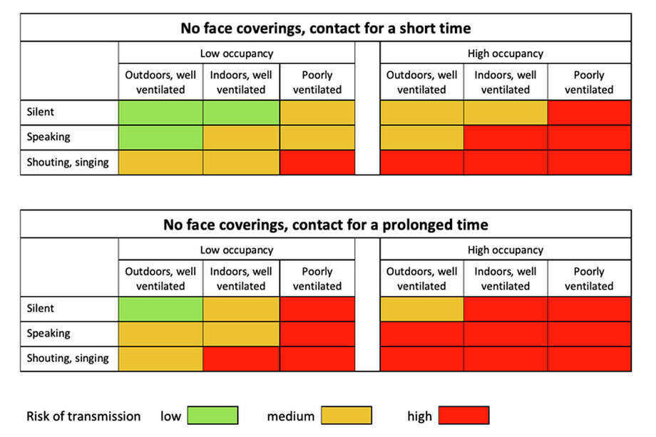 "This chart is a conceptualization of the virus transmission risk of the ""4 C's"" (close, closed, crowded and continuous) when a mask is not worn. Note this only applies to presymptomatics/asymptomatics. Photo: © BMJ"