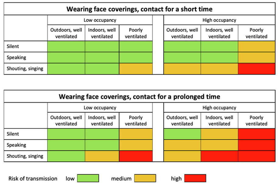 "This chart is a conceptualization of the virus transmission risk of the ""4 C's"" (close, closed, crowded and continuous) when a mask is worn. Note this only applies to presymptomatics/asymptomatics. Photo: © BMJ"