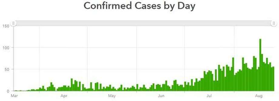 This Madison County Health Department graphic illustrates the current trend of coronavirus cases locally.