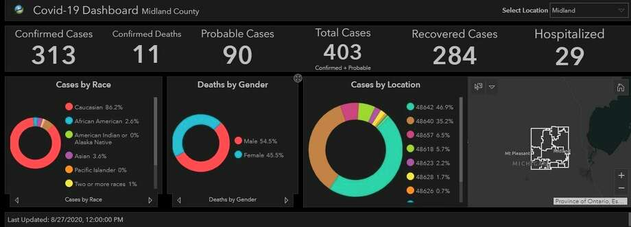 A screenshot of the COVID-19 Midland County dashboard, updated Thursday, Aug. 27, found on the Midland County Health Department website, https://co.midland.mi.us/HealthDepartment.aspx
