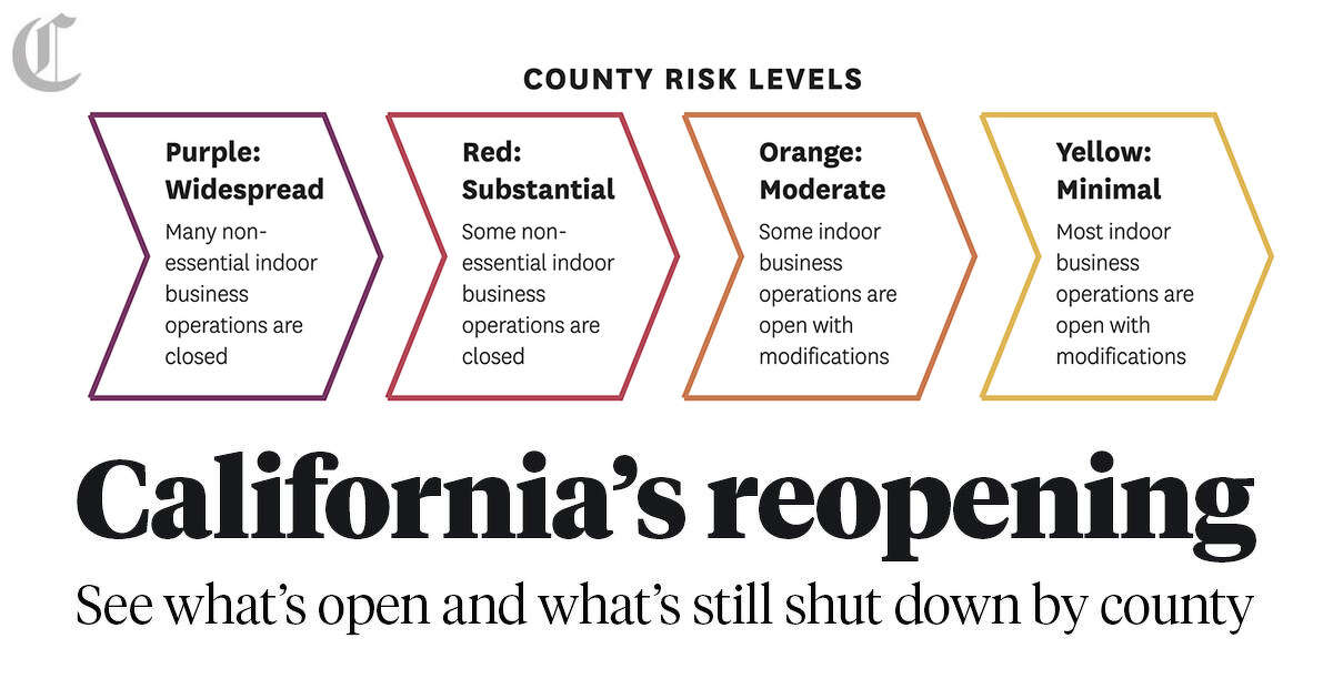 California S Reopening Where Each County Stands In New Color System