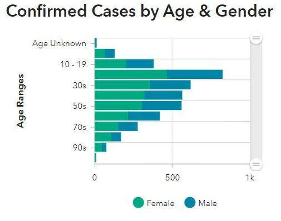 This chart from the Madison County Health Department identifies the age and gender of coronavirus patients in the county.