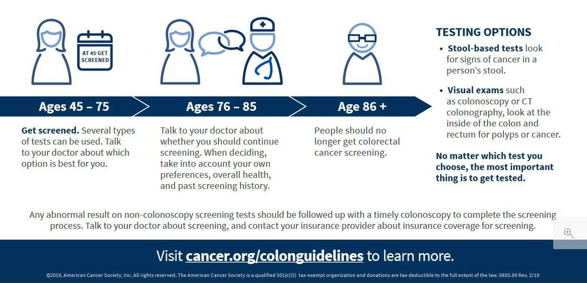 Colon cancer screening guidelines from the American Cancer Society