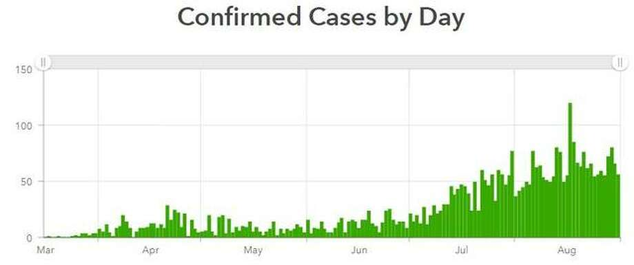 Madison County recorded its 100th virus death this week, according to the Illinois Department of Public Health. This chart shows the number of coronavirus cases in Madison County, now more than 4,100, reported since March.
