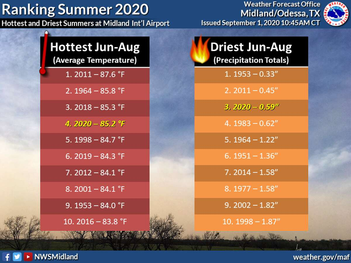 The National Weather Service reported that last month was the fourth warmest August on record and nearly 5 degrees warmer than the typical month of August.