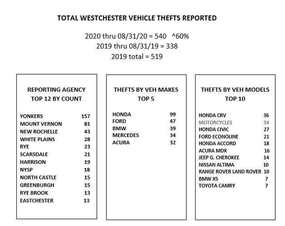 Statistics on stolen cars in Westchester County, N.Y.