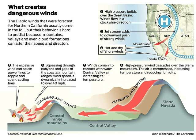 Diablo winds in Northern California have aided the rapid spread of some of the region's most destructive wildland fires.