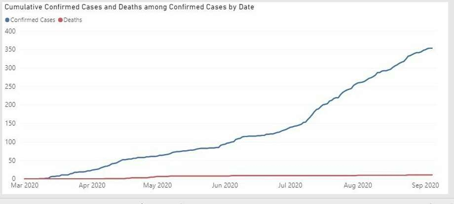 A graph generated on Mich.gov shows the coronavirus trend of confirmed cases in Midland County. (Screen photo)