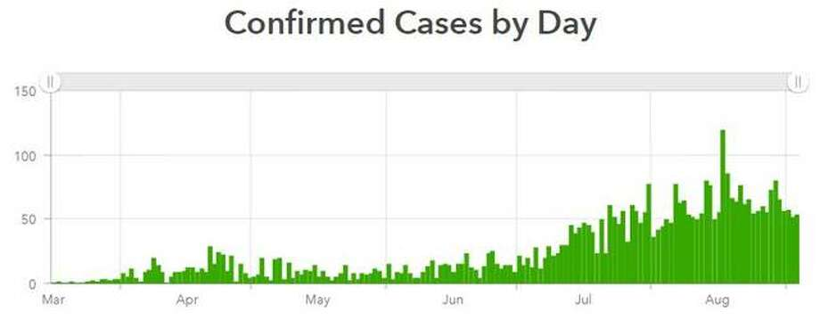 This chart provided by the Madison County Health Department shows the daily cases of coronavirus reported within the county. Photo: Madison County Health Department