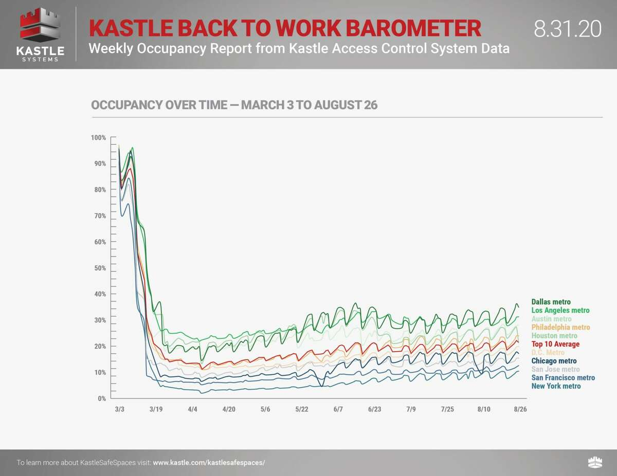 Houston's office occupancy rate was 23 percent according to the latest Kastle data.