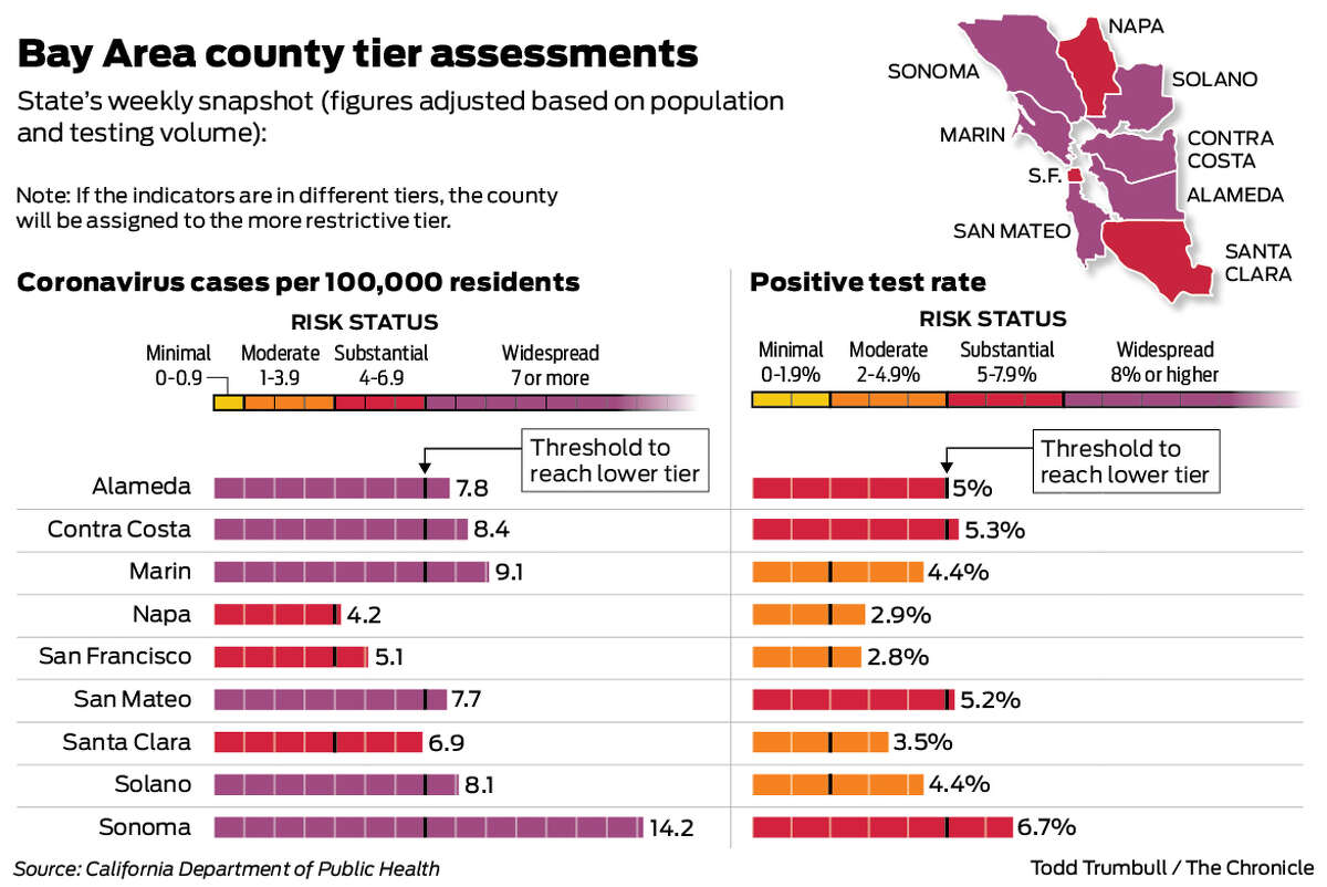 """Under the new monitoring system, a county will land in one of four color-coded tiers. The most restrictive, purple, indicates the county has a """"widespread"""" coronavirus problem."""