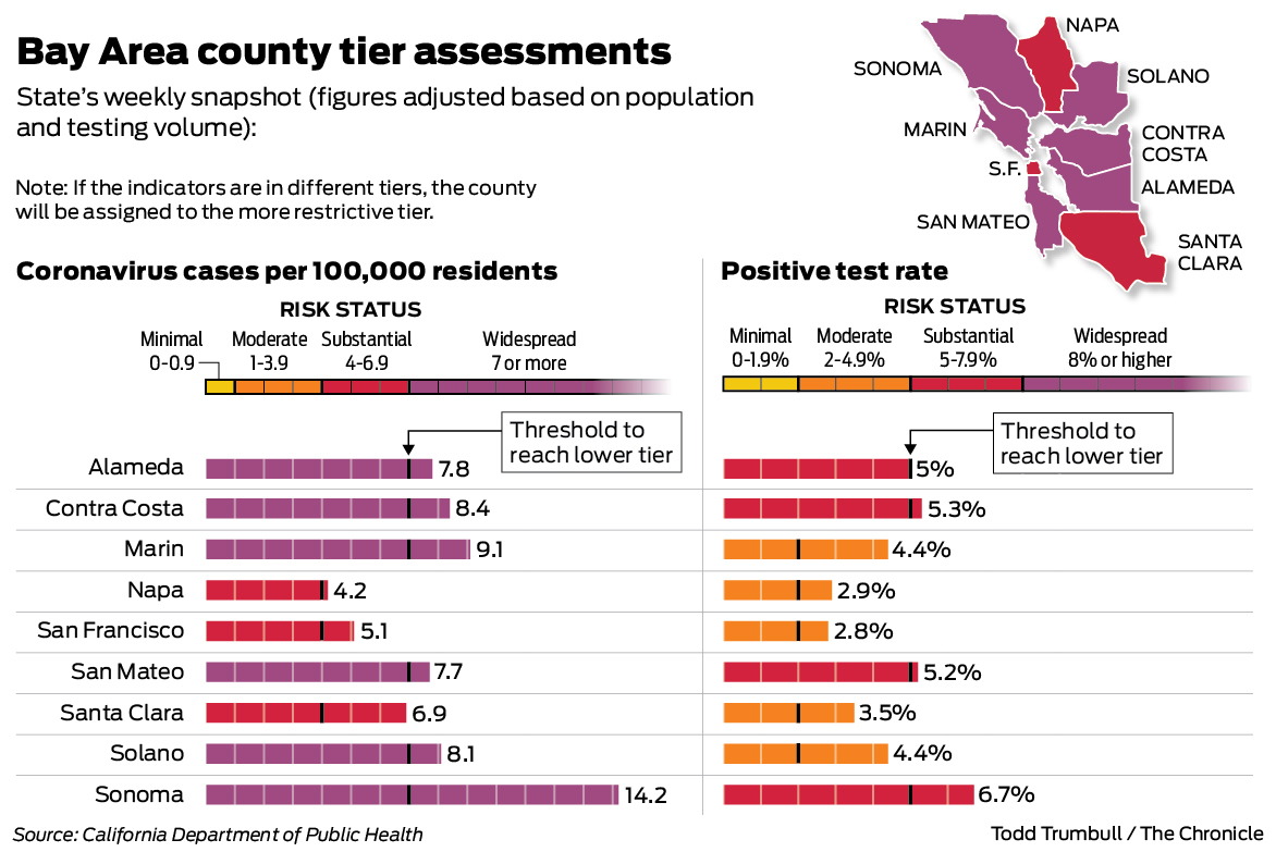 Here Is The Reopening Status For Bay Area Counties Under California S Color Coded Coronavirus System Sfchronicle Com