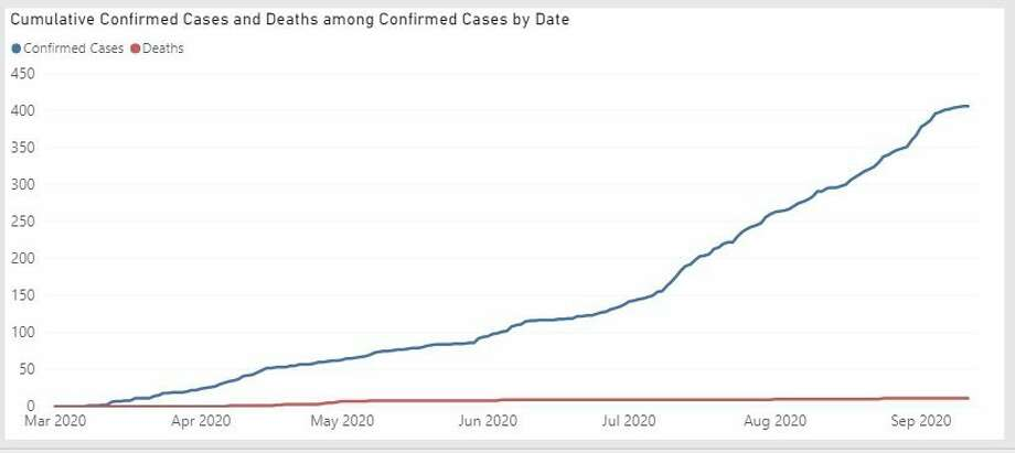 A graph generated by the state shows coronavirus cases and deaths in Midland County as of Sept. 11, 2020 (Screen photo/Mich.gov)