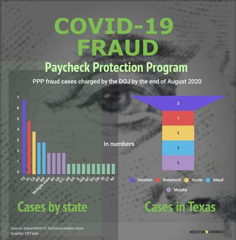 Graphic: Number of Paycheck Protection Program's loan frauds charged by the DOJ by the end of August 2020, by state. The PPP was created by the CARES Act to help small businesses struggling to pay employees during the COVID-19 pandemic.