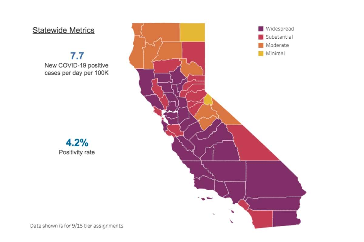 """""""Every county in California is assigned to a tier based on its test positivity and adjusted case rate. At a minimum, counties must remain in a tier for at least 3 weeks before moving forward. Data is reviewed weekly and tiers are updated on Tuesdays. To move forward, a county must meet the next tier's criteria for two consecutive weeks. If a county's metrics worsen for two consecutive weeks, it will be assigned a more restrictive tier. Public health officials are constantly monitoring data and can step in if necessary."""" -covid19.ca.gov"""