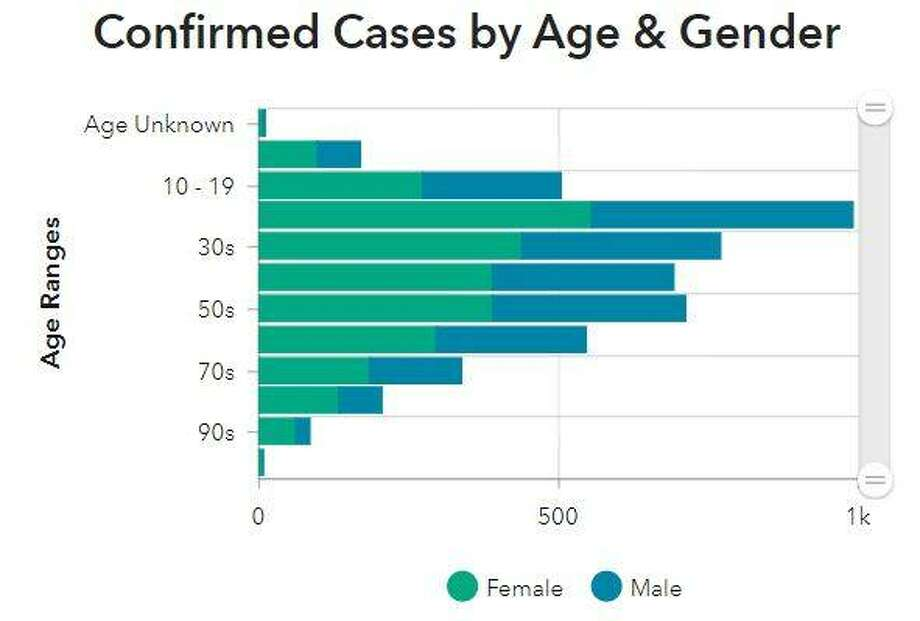 This graphic by the Madison County Health Department illustrates the coronavirus-related deaths in the county, by gender.