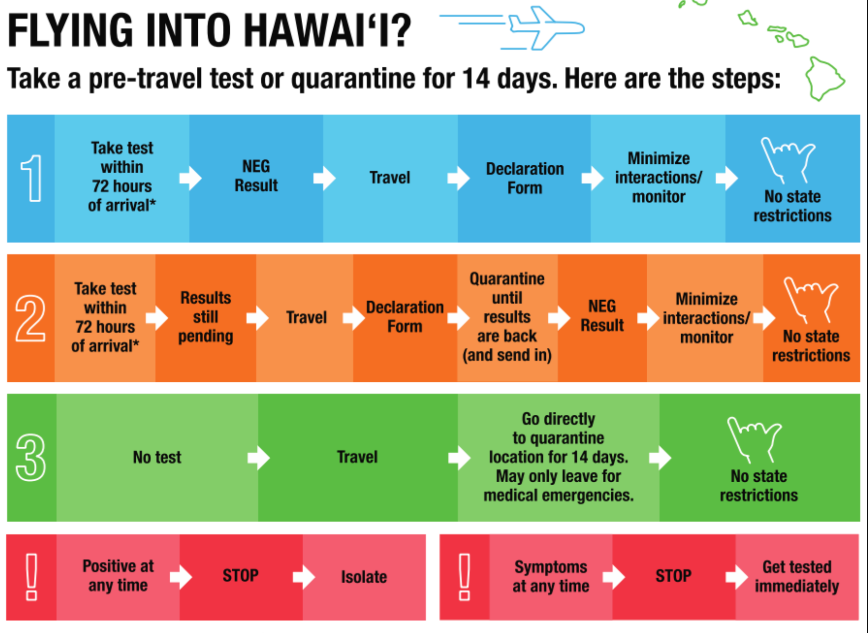 Hawaii to lift COVID-19 quarantine for visitors on October 15
