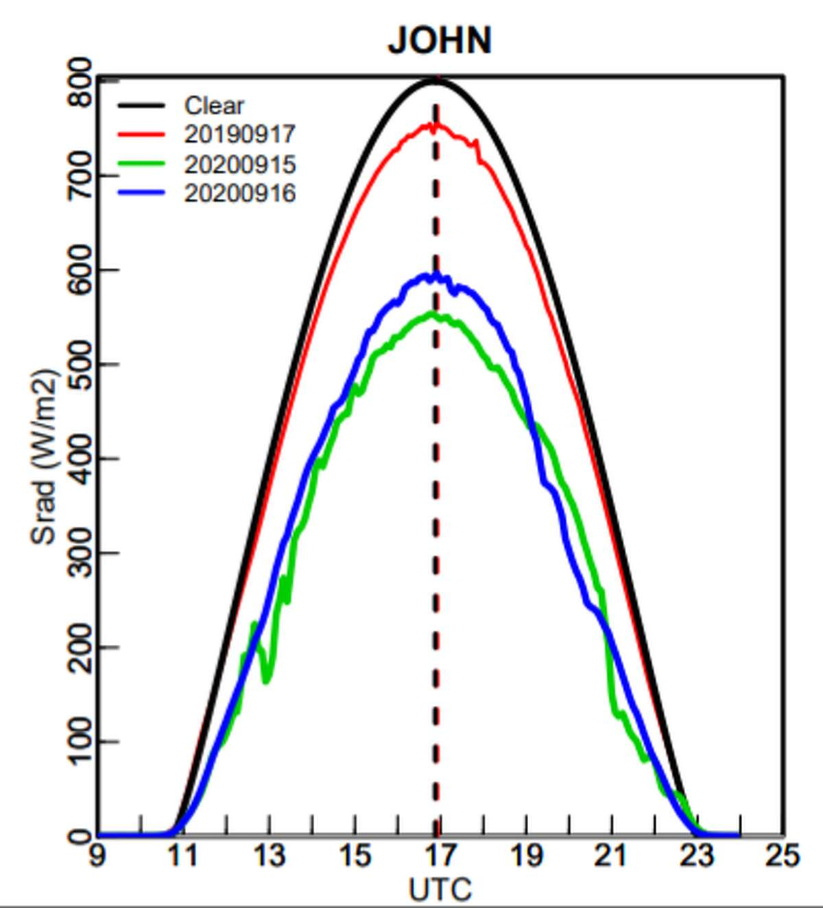 The black line in this graphic shows solar radiation levels in Johnstown on a typical clear September day. The red line is from a year ago on a clear day. The blue and green lines show the lower levels of solar radiation this week due to smoke from wildfires.