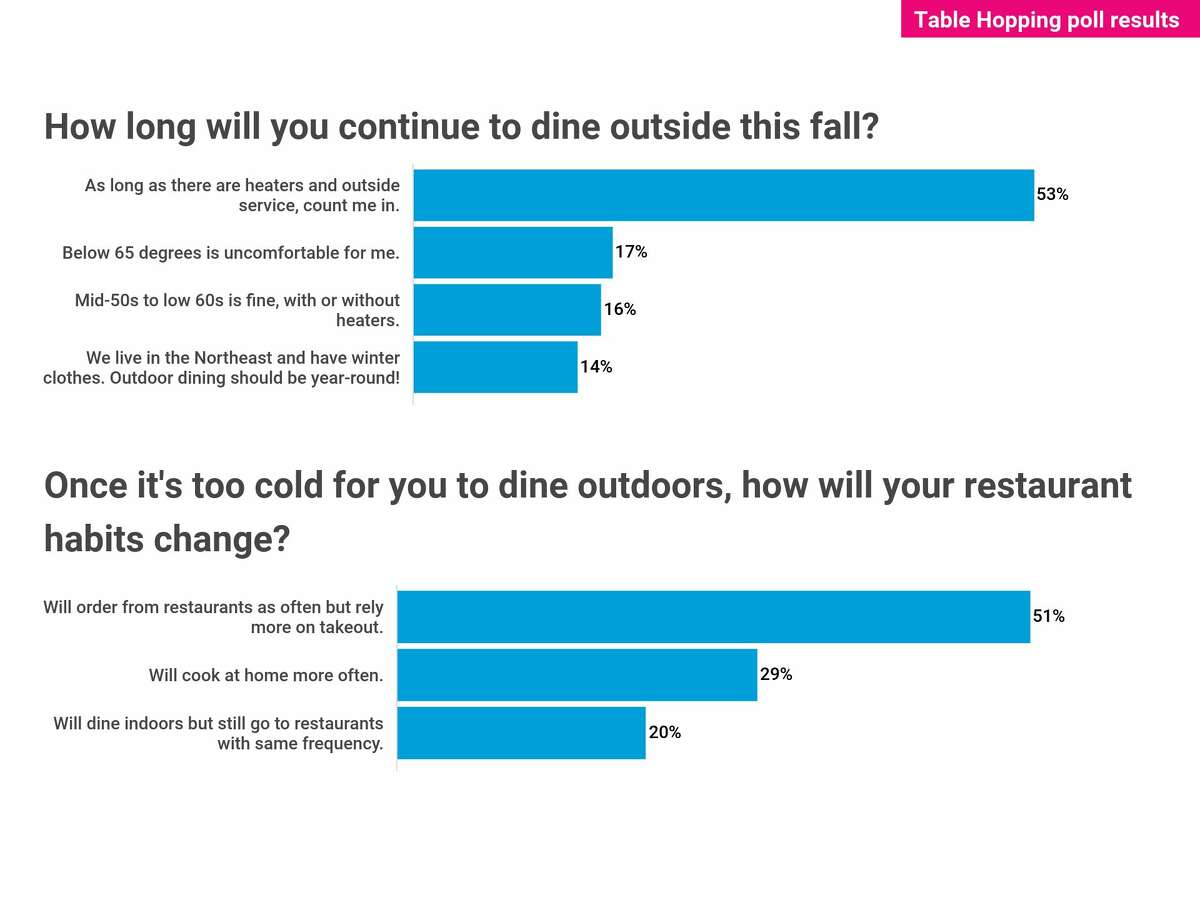 Results of Steve Barnes outdoor dining poll on Table Hopping.