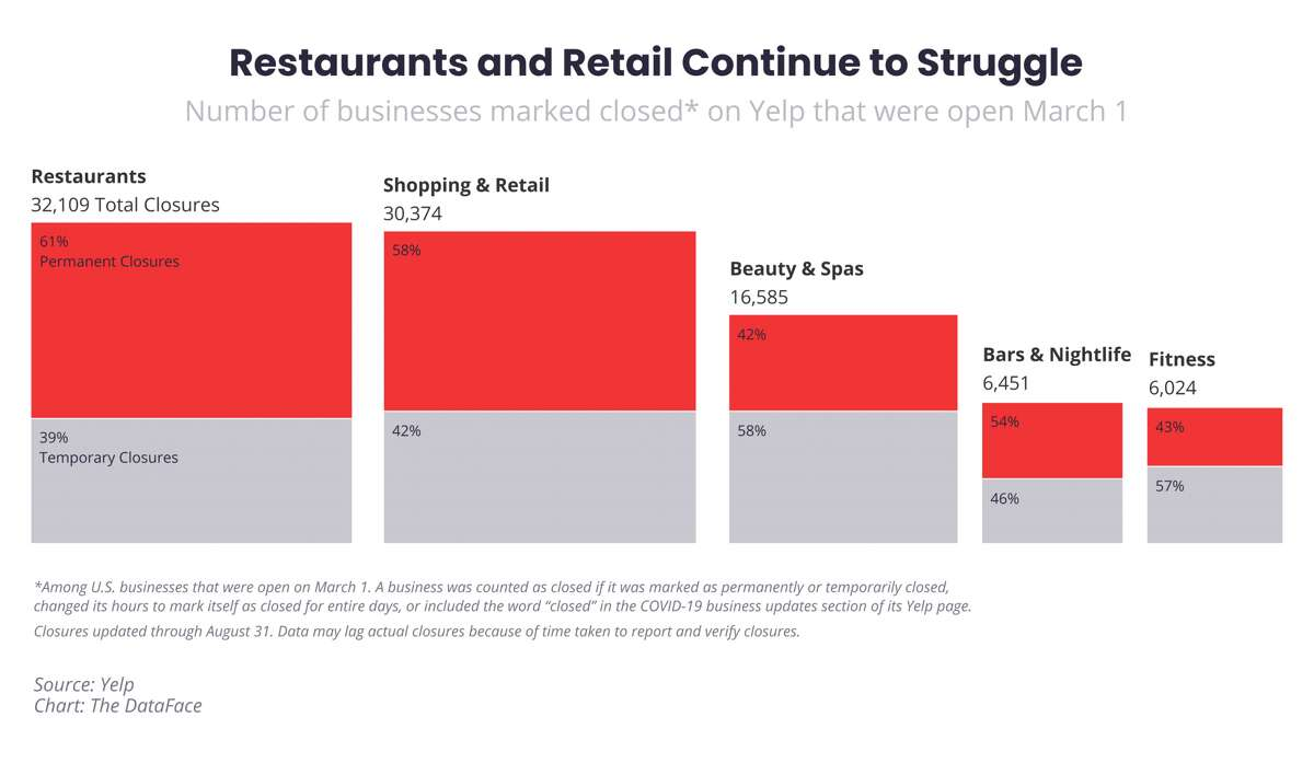 According to Yelp, between March 1 to Aug. 31, 2020, about 19,590 restaurants have permanently shuttered on the national level.