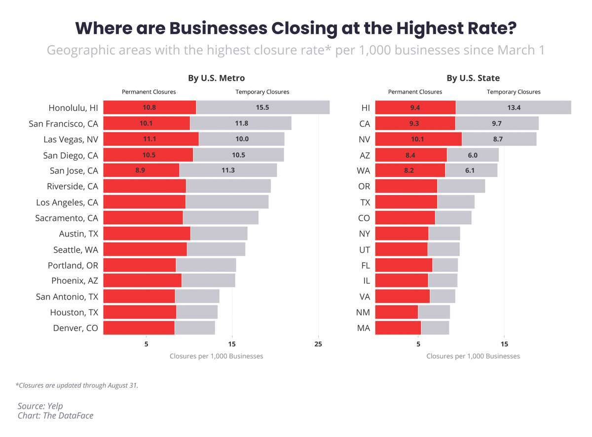 This graph provided by Yelp shows what U.S. cities had the highest rate of closures per 1,000 since March 1, 2020. San Francisco came second just after Honolulu.