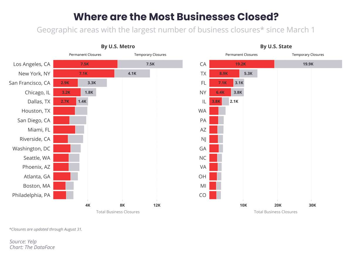 This graph provided by Yelp shows what U.S. cities had the most amount of closures since March 1, 2020. San Francisco had the third highest amount of closures betweenMarch 1 to Aug. 31, 2020.