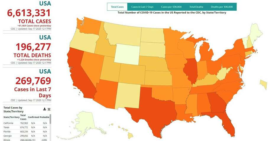 The CDC's latest total shows the U.S. has reached 6.6 million cases of the coronavirus. (Screenshot from CDC website)