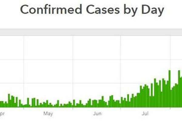 This graphic from the Madison County Health Department traces the daily number of COVID-19 cases reported in the county.