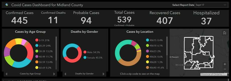 The Midland County COVID-19 cases dashboard on Sept. 17, 2020. (Screenshot/Midland County Health Department)