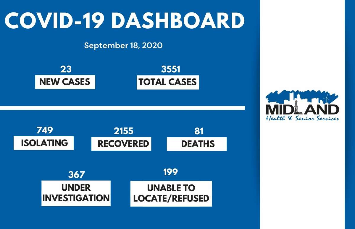 The City of Midland Health Department is currently conducting their investigation on 23 new confirmed cases of COVID-19 in Midland County for September 18, 2020, bringing the overall case count to 3,551.