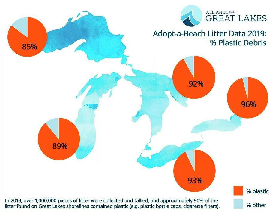 The litter on the shorelines of the Great Lakes is 90% plastic. (Graphic from the Alliance for the Great Lakes website).