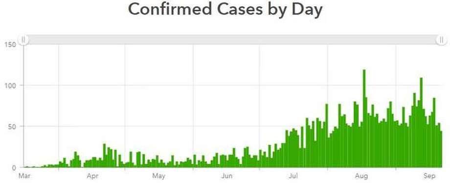 This Madison County Health Department graphic illustrates the daily number of cases reported in the county since March.
