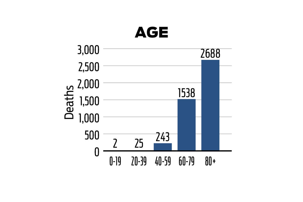 A breakdown of the 4,496 Connecticut COVID-19 deaths by age as of Sept. 22, 2020, according to data from the state of Connecticut.