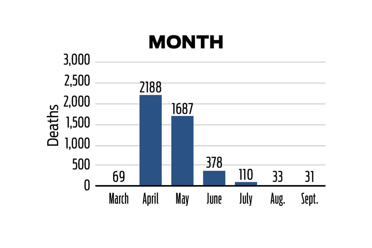A breakdown of the 4,496 Connecticut COVID-19 deaths by month as of Sept. 22, 2020, according to data from the state of Connecticut.
