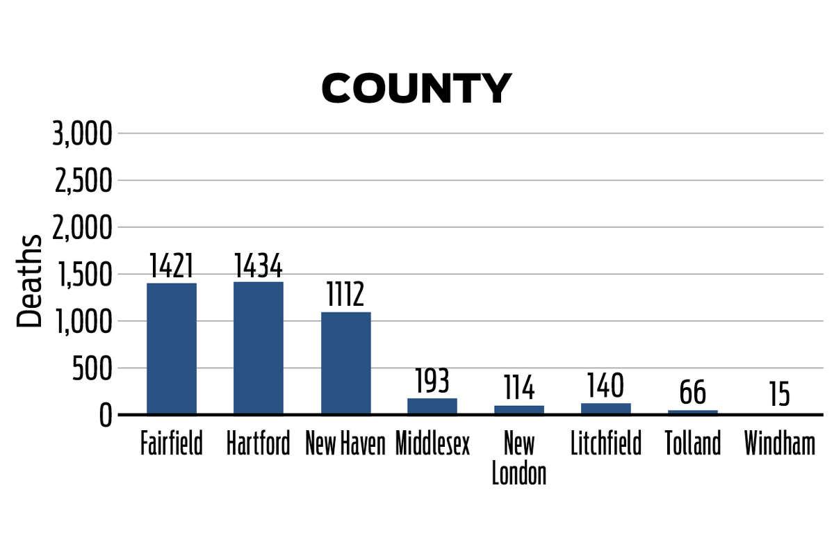 A breakdown of the 4,496 Connecticut COVID-19 deaths by county as of Sept. 22, 2020, according to data from the state of Connecticut.
