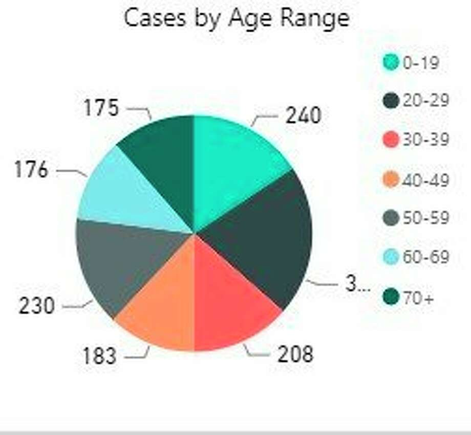 People aged 20-29 made up the largest group by percentage of cases of COVID-19 in DHD#10's 10-county region. (Screenshot/DHD#10 website)