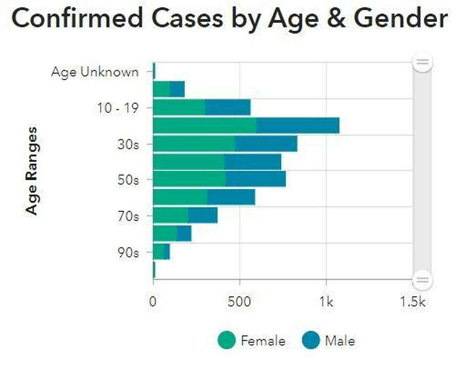 This Madison County Health Department graphic illustrates the breakdown of coronavirus cases in the county by age and gender.