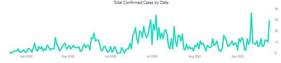 The number of confirmed cases of the coronavirus in Manistee County increased to 71 since Thursday. The county had the highest number of daily new cases. This chart show the total number of confirmed cases in the DHD#10 region. (Screenshot from DHD#10)