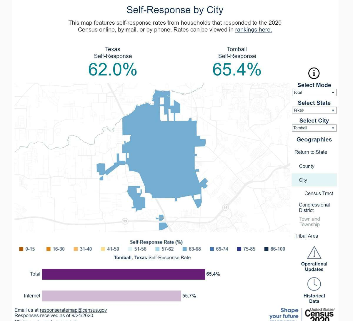 Tomball is .3 percent over their self-response rate from 2010 with 65.4 percent thus far. They still fall behind other cities in the region like Katy, Fulshear, Missouri City, and Sugar Land.