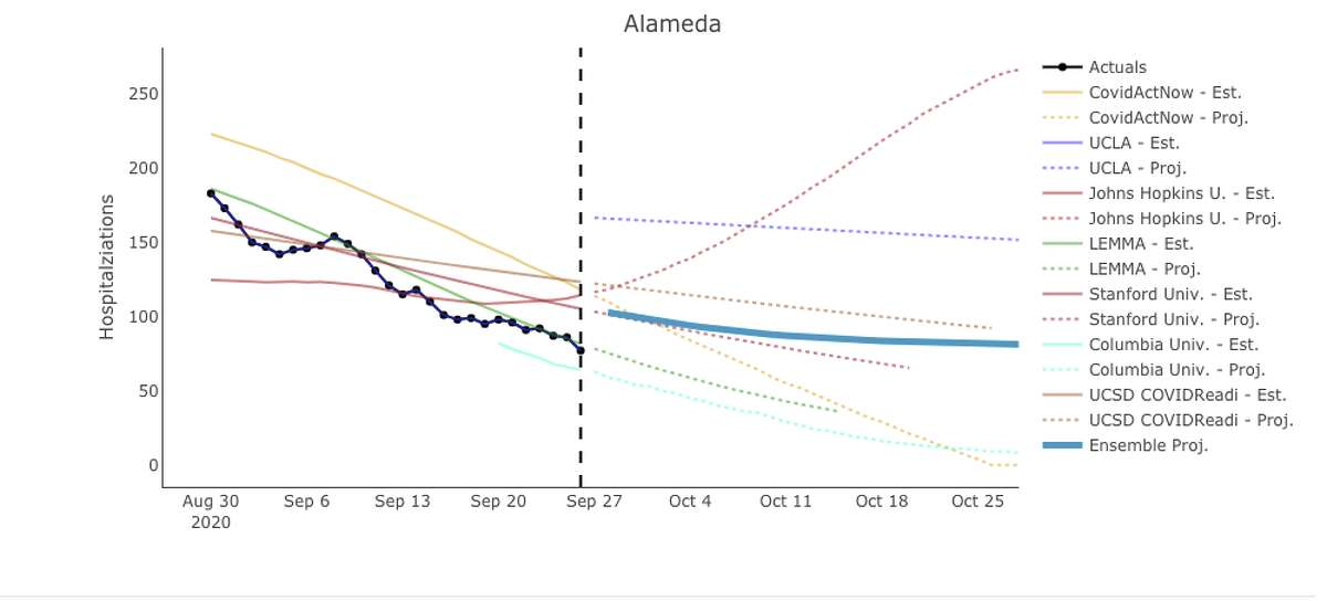 Projections for COVID-19 hospitalizations in Alameda County through October.