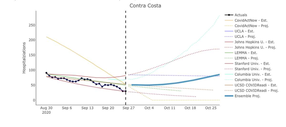 Projections for COVID-19 hospitalizations in Contra Costa County through October.