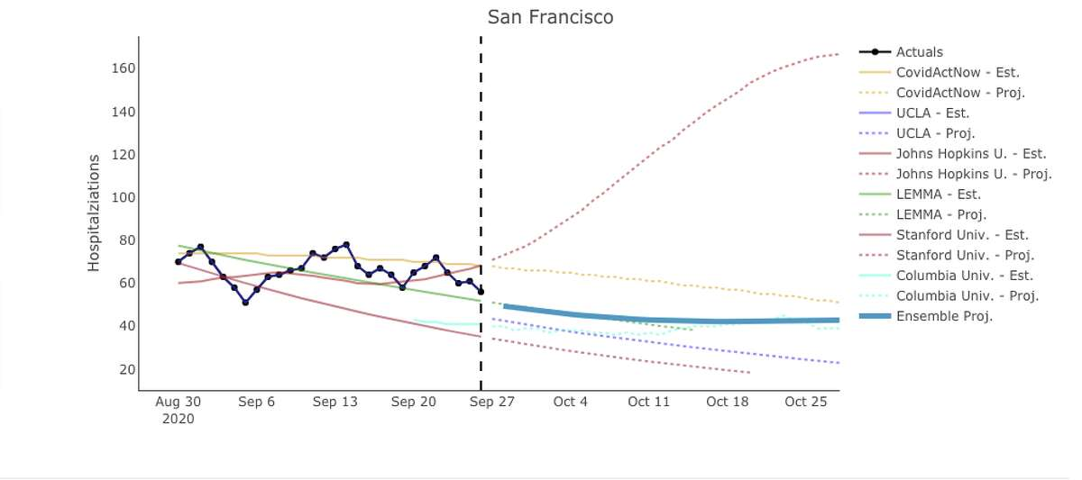 Projections for COVID-19 hospitalizations in San Francisco County through October.