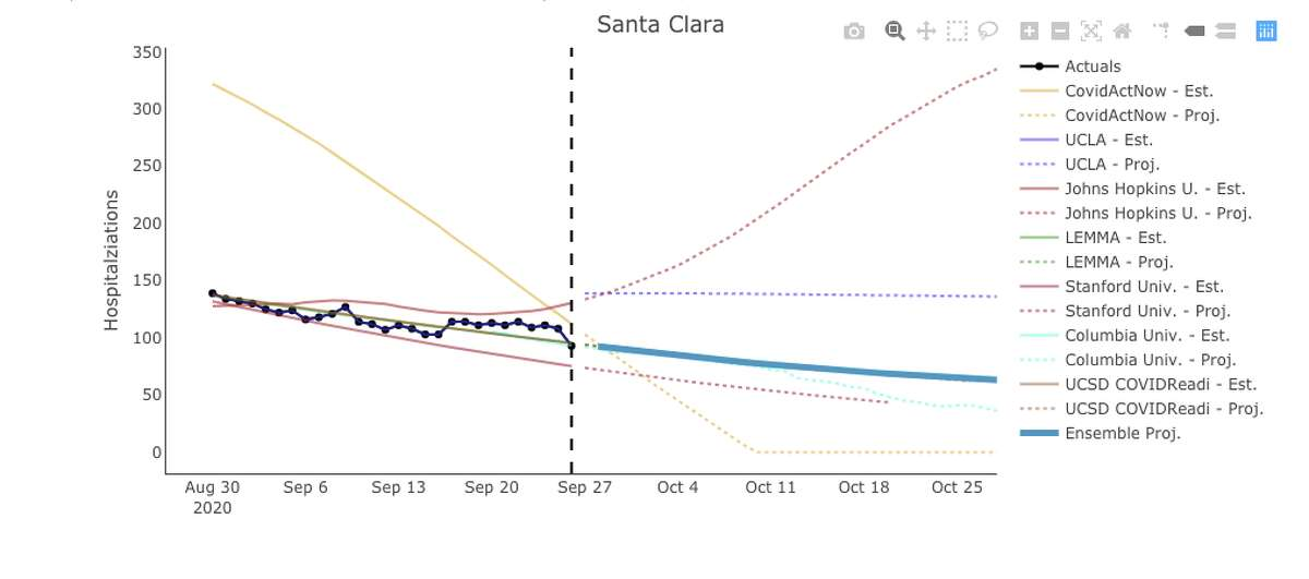 Projections for COVID-19 hospitalizations in Santa Clara County through October.