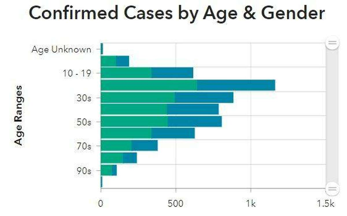 This Madison County Health Department graphic illustrates the ages and genders of new COVID-19 cases reported Monday in the county.