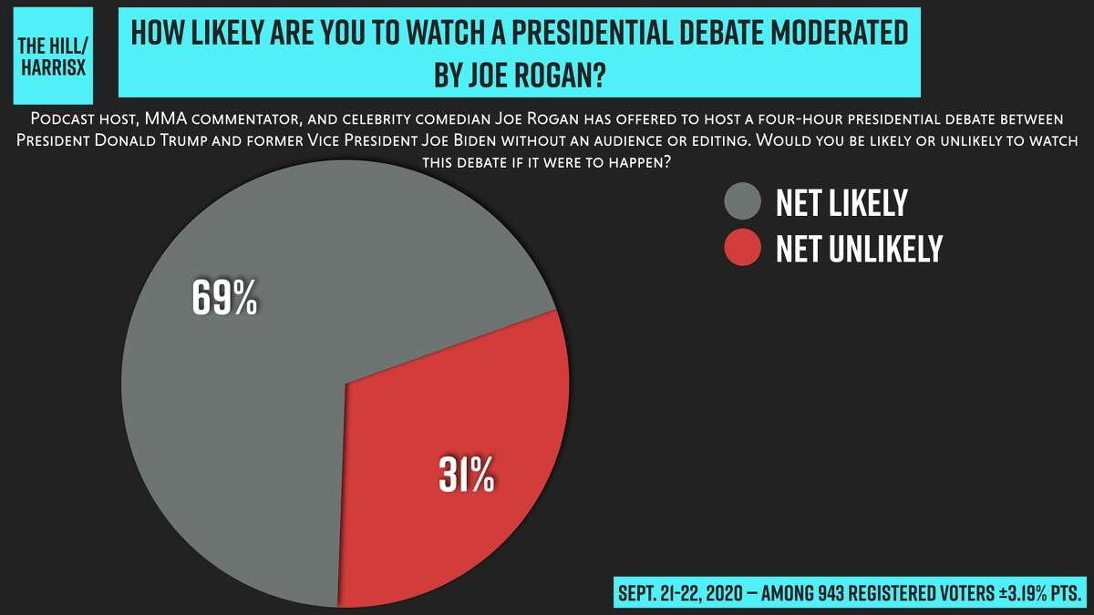 According to a poll conducted by the Hill, 69 percent of the registered voters in a September 21-22 survey said they were very or somewhat likely to watch a presidential debate moderated by Rogan who is Pro-Trump.